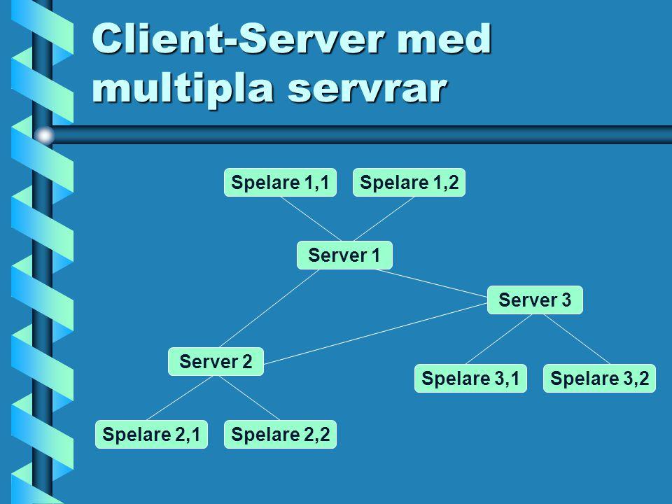 Client-Server med multipla servrar Spelare 2,1Spelare 2,2 Spelare 1,1Spelare 1,2 Spelare 3,1Spelare 3,2 Server 2 Server 3 Server 1