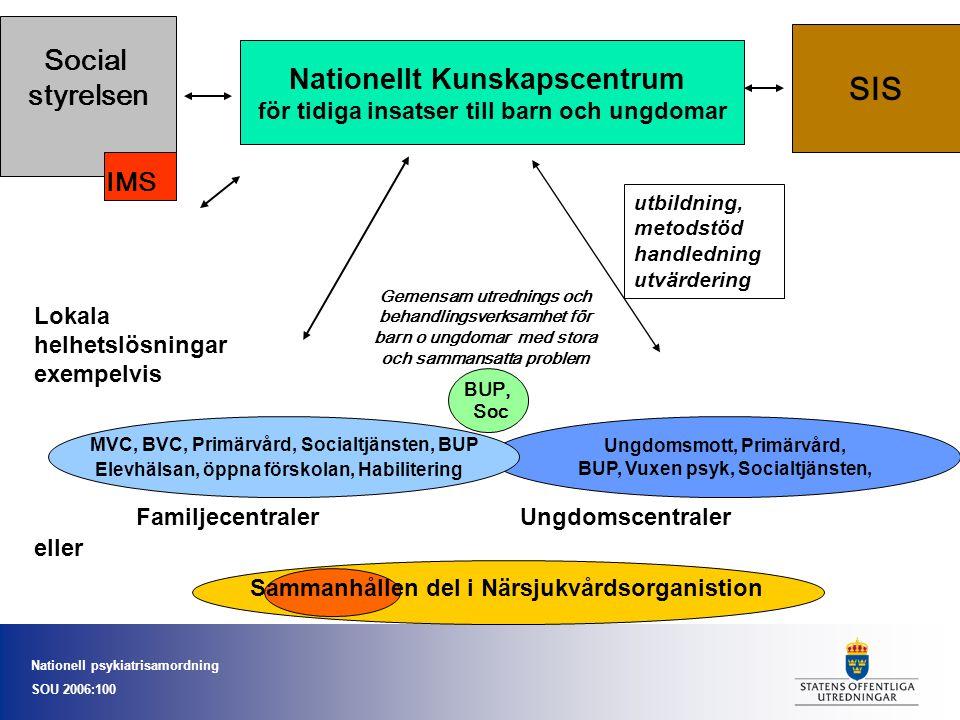 Nationell psykiatrisamordning SOU 2006:100 Nationellt Kunskapscentrum för tidiga insatser till barn och ungdomar Ungdomsmott, Primärvård, BUP, Vuxen p