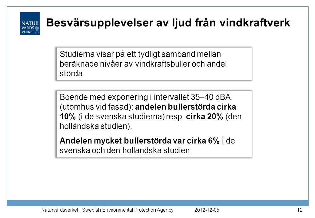 2012-12-05 Naturvårdsverket | Swedish Environmental Protection Agency 12 Besvärsupplevelser av ljud från vindkraftverk Studierna visar på ett tydligt samband mellan beräknade nivåer av vindkraftsbuller och andel störda.