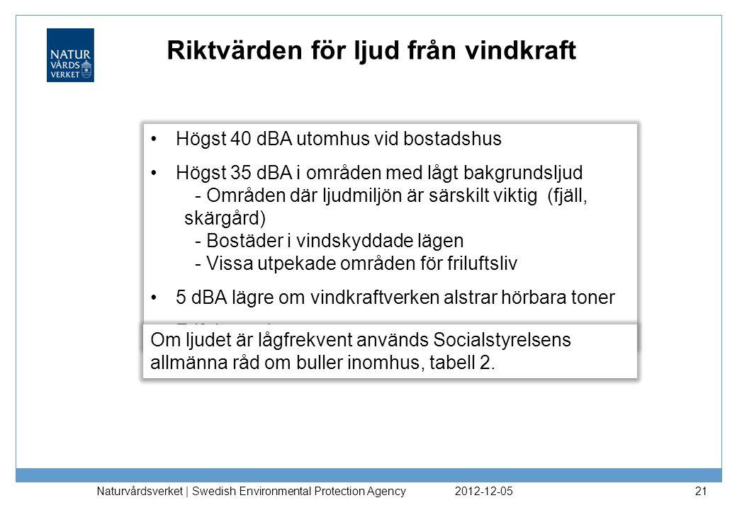 2012-12-05 Naturvårdsverket | Swedish Environmental Protection Agency 21 Riktvärden för ljud från vindkraft Högst 40 dBA utomhus vid bostadshus Högst 35 dBA i områden med lågt bakgrundsljud - Områden där ljudmiljön är särskilt viktig (fjäll, skärgård) - Bostäder i vindskyddade lägen - Vissa utpekade områden för friluftsliv 5 dBA lägre om vindkraftverken alstrar hörbara toner Frifältsvärden Högst 40 dBA utomhus vid bostadshus Högst 35 dBA i områden med lågt bakgrundsljud - Områden där ljudmiljön är särskilt viktig (fjäll, skärgård) - Bostäder i vindskyddade lägen - Vissa utpekade områden för friluftsliv 5 dBA lägre om vindkraftverken alstrar hörbara toner Frifältsvärden Om ljudet är lågfrekvent används Socialstyrelsens allmänna råd om buller inomhus, tabell 2.