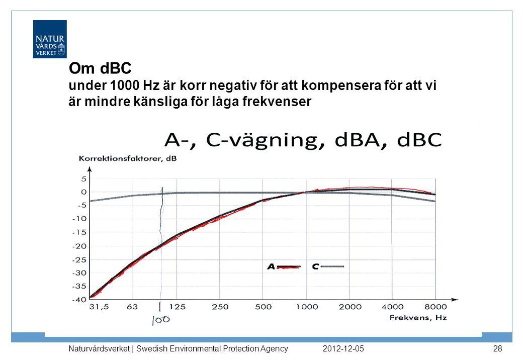 Om dBC under 1000 Hz är korr negativ för att kompensera för att vi är mindre känsliga för låga frekvenser 2012-12-05 Naturvårdsverket | Swedish Environmental Protection Agency 28