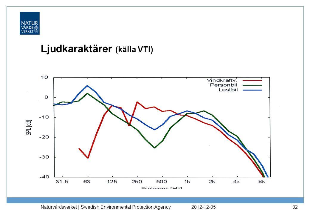 Ljudkaraktärer (källa VTI) 2012-12-05 Naturvårdsverket | Swedish Environmental Protection Agency 32