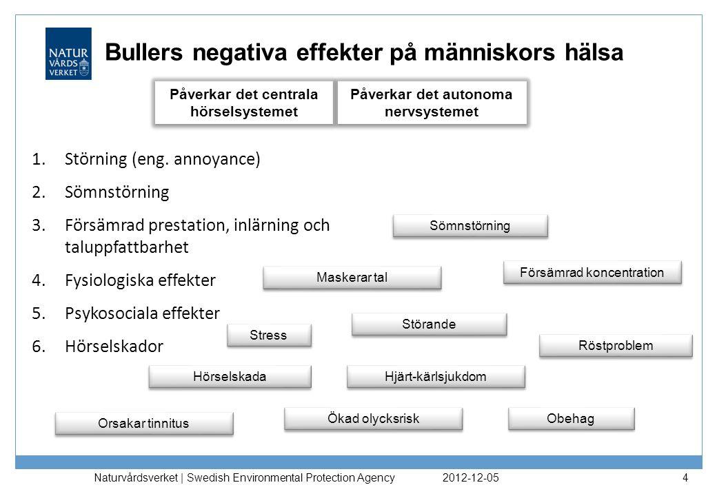 2012-12-05 Naturvårdsverket | Swedish Environmental Protection Agency 4 Bullers negativa effekter på människors hälsa 1.Störning (eng.