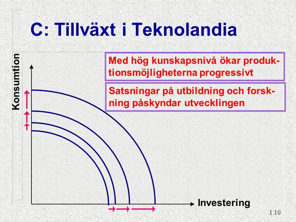 1.10 C: Tillväxt i Teknolandia Konsumtion Investering Med hög kunskapsnivå ökar produk- tionsmöjligheterna progressivt Satsningar på utbildning och fo