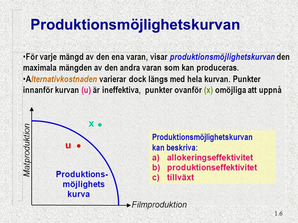 1.6.. u x Produktions- möjlighets kurva Produktionsmöjlighetskurvan kan beskriva: a)allokeringseffektivitet b)produktionseffektivitet c)tillväxt För v