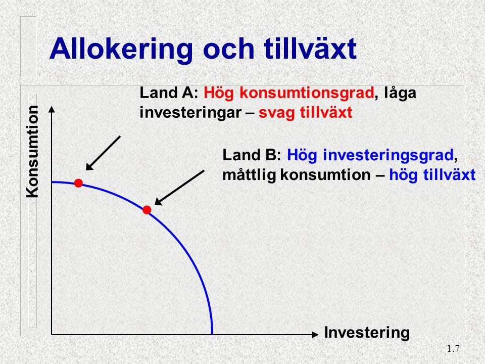 1.7 Allokering och tillväxt Konsumtion Investering.. Land A: Hög konsumtionsgrad, låga investeringar – svag tillväxt Land B: Hög investeringsgrad, måt