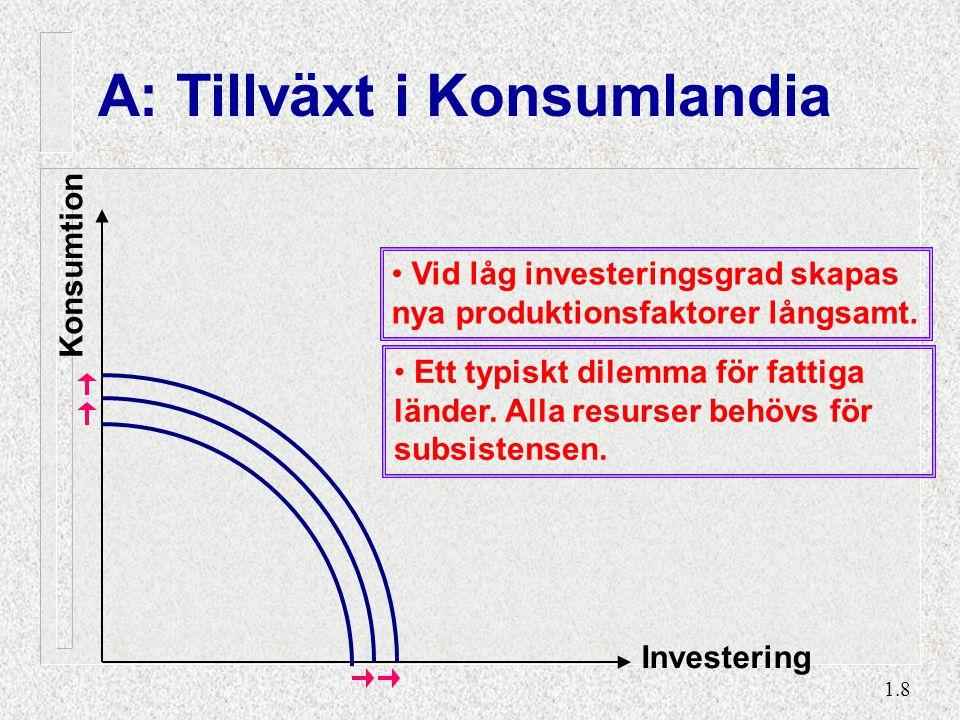 1.8 A: Tillväxt i Konsumlandia Konsumtion Investering Vid låg investeringsgrad skapas nya produktionsfaktorer långsamt. Ett typiskt dilemma för fattig