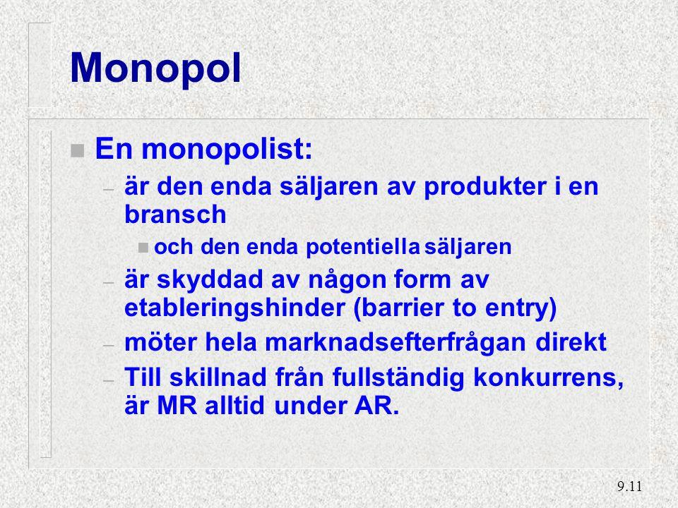 9.11 Monopol n En monopolist: – är den enda säljaren av produkter i en bransch n och den enda potentiella säljaren – är skyddad av någon form av etableringshinder (barrier to entry) – möter hela marknadsefterfrågan direkt – Till skillnad från fullständig konkurrens, är MR alltid under AR.