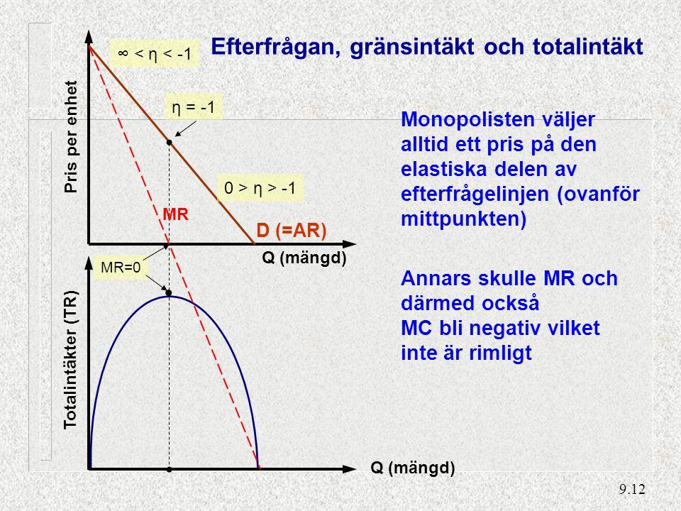 9.12 η = -1 Totalintäkter (TR) Pris per enhet Q (mängd) ∞ < η < -1 0 > η > -1 D (=AR) MR MR=0 Efterfrågan, gränsintäkt och totalintäkt Monopolisten väljer alltid ett pris på den elastiska delen av efterfrågelinjen (ovanför mittpunkten) Annars skulle MR och därmed också MC bli negativ vilket inte är rimligt