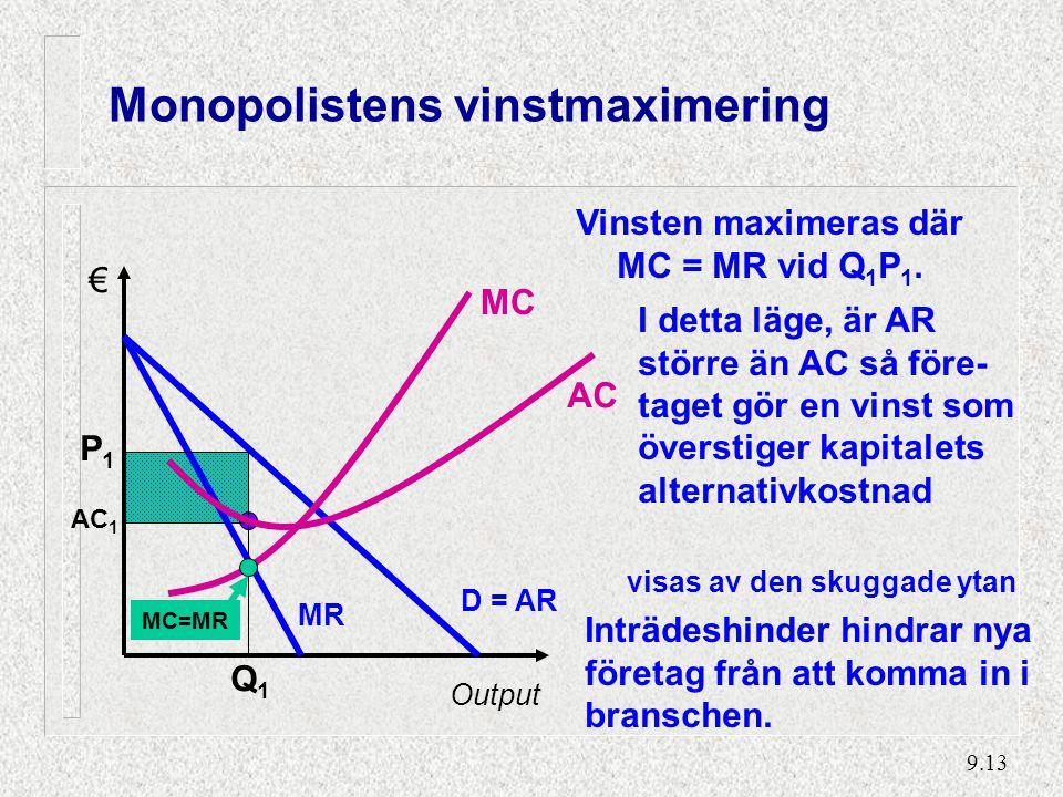 9.13 AC 1 visas av den skuggade ytan Monopolistens vinstmaximering Vinsten maximeras där MC = MR vid Q 1 P 1.