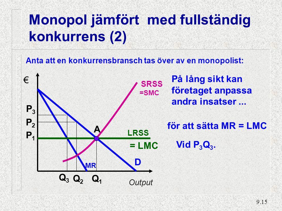 9.15 Monopol jämfört med fullständig konkurrens (2) Anta att en konkurrensbransch tas över av en monopolist: Output D MR SRSS LRSS € Q1Q1 P1P1 A = LMC =SMC Q2Q2 P2P2 På lång sikt kan företaget anpassa andra insatser...