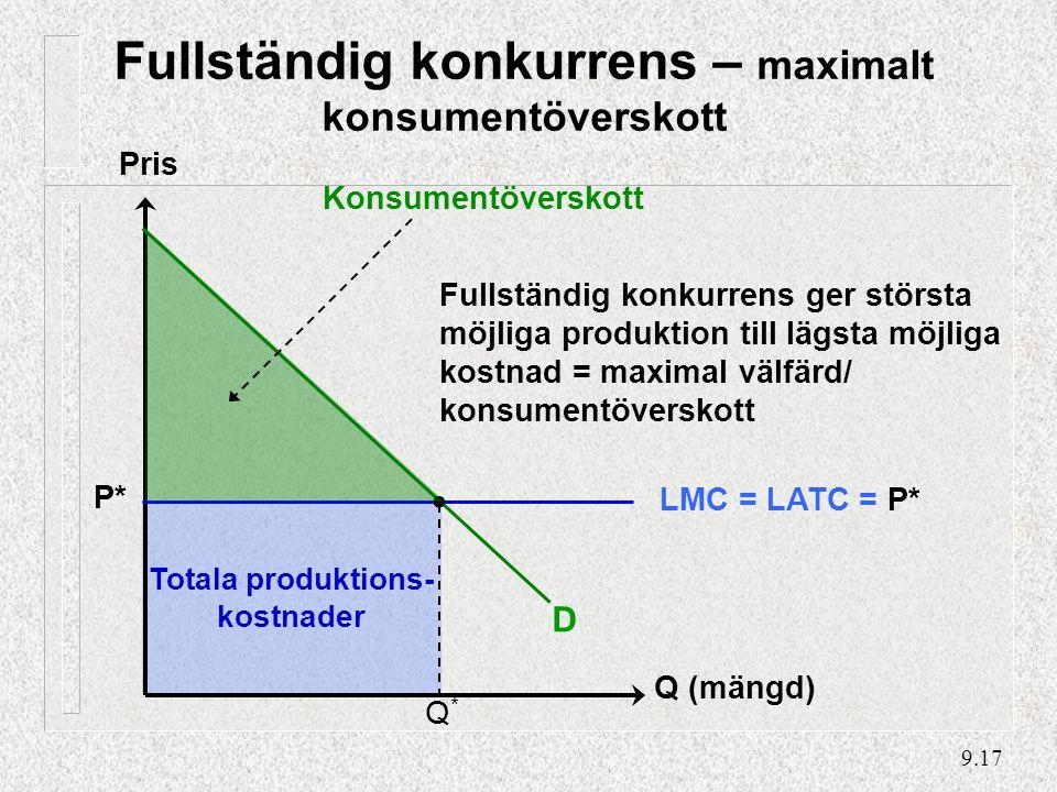 9.17 Totala produktions- kostnader Pris Q (mängd) D LMC = LATC = P* Q*Q* Fullständig konkurrens – maximalt konsumentöverskott Konsumentöverskott P* Fullständig konkurrens ger största möjliga produktion till lägsta möjliga kostnad = maximal välfärd/ konsumentöverskott