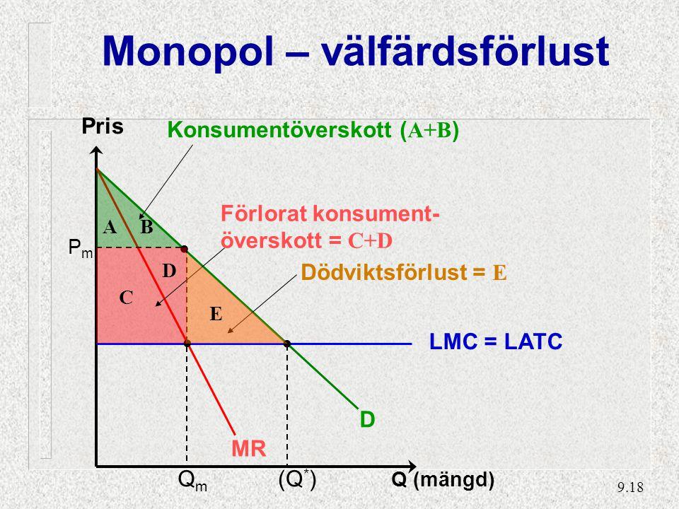 9.18 Pris Q (mängd) D LMC = LATC QmQm Monopol – välfärdsförlust MR PmPm Konsumentöverskott ( A+B ) A B Förlorat konsument- överskott = C+D C D Dödviktsförlust = E E (Q * )