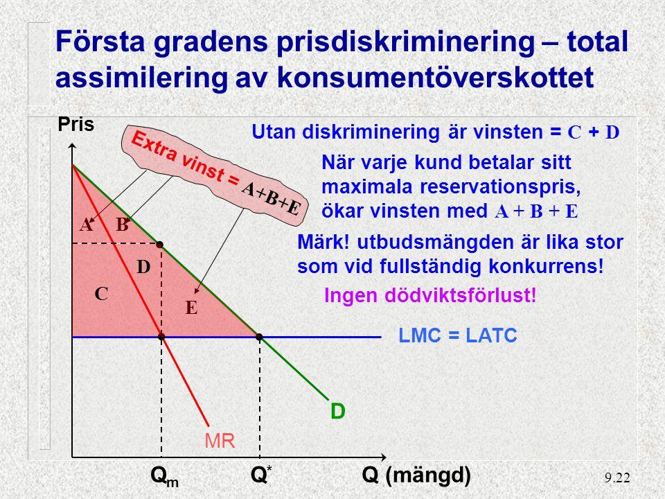 9.22 Pris Q (mängd) D MR LMC = LATC QmQm Q*Q* C D Utan diskriminering är vinsten = C + D Första gradens prisdiskriminering – total assimilering av konsumentöverskottet Märk.