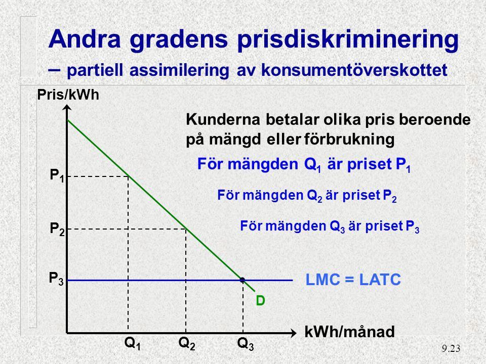 9.23 Pris/kWh D LMC = LATC Kunderna betalar olika pris beroende på mängd eller förbrukning Q1Q1 P1P1 För mängden Q 1 är priset P 1 Q2Q2 P2P2 För mängden Q 2 är priset P 2 Q3Q3 P3P3 För mängden Q 3 är priset P 3 Andra gradens prisdiskriminering – partiell assimilering av konsumentöverskottet kWh/månad