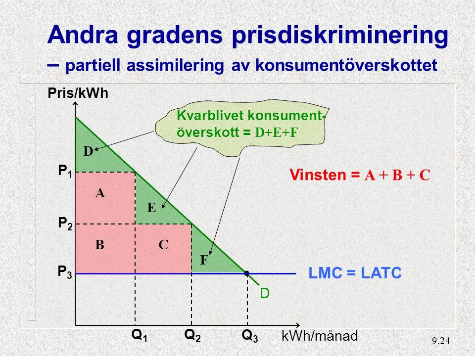 9.24 Pris/kWh D LMC = LATC Q1Q1 Q3Q3 A BC Vinsten = A + B + C Q2Q2 P3P3 P2P2 P1P1 kWh/månad Kvarblivet konsument- överskott = D+E+F D E F Andra gradens prisdiskriminering – partiell assimilering av konsumentöverskottet