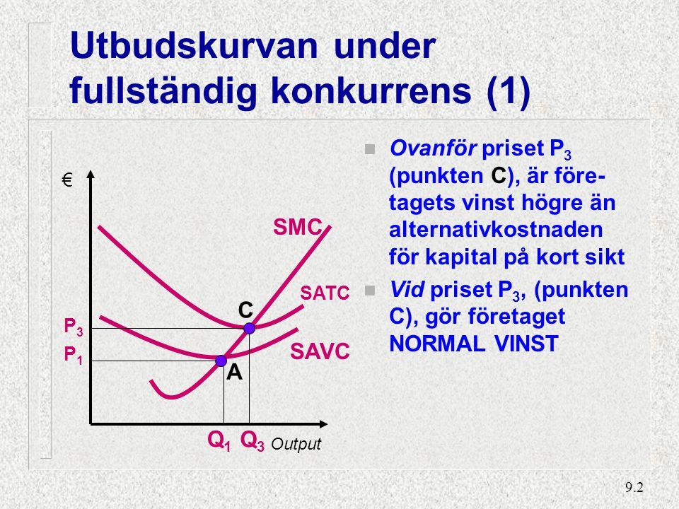 9.2 Utbudskurvan under fullständig konkurrens (1) n Ovanför priset P 3 (punkten C), är före- tagets vinst högre än alternativkostnaden för kapital på kort sikt n Vid priset P 3, (punkten C), gör företaget NORMAL VINST P1P1 € Output SAVC SMC Q1Q1 SATC P3P3 A C Q3Q3