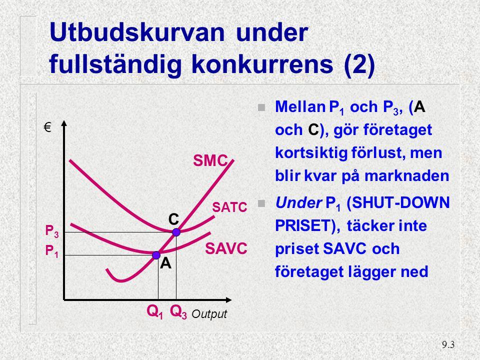 9.3 Utbudskurvan under fullständig konkurrens (2) n Mellan P 1 och P 3, (A och C), gör företaget kortsiktig förlust, men blir kvar på marknaden n Under P 1 (SHUT-DOWN PRISET), täcker inte priset SAVC och företaget lägger ned P1P1 € Output SAVC SMC Q1Q1 SATC P3P3 A C Q3Q3