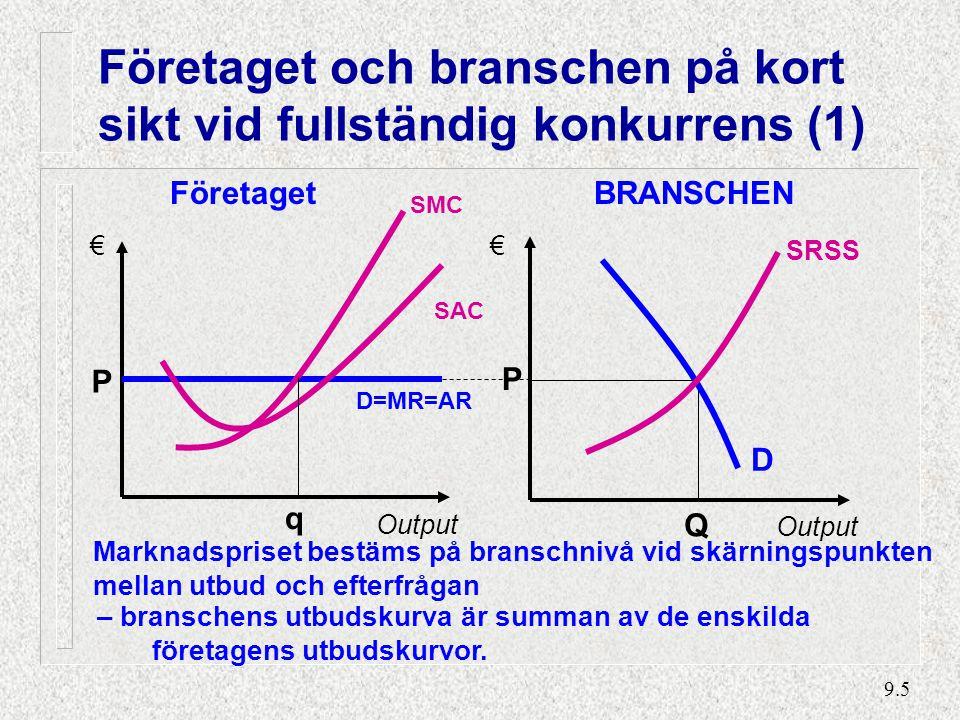 9.5 Företaget och branschen på kort sikt vid fullständig konkurrens (1) BRANSCHEN Output Q P SRSS D Företaget SAC P Output SMC D=MR=AR q Marknadspriset bestäms på branschnivå vid skärningspunkten mellan utbud och efterfrågan – branschens utbudskurva är summan av de enskilda företagens utbudskurvor.
