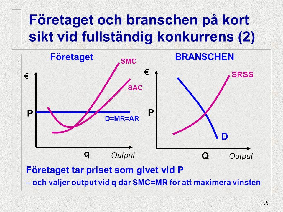 9.6 Företaget och branschen på kort sikt vid fullständig konkurrens (2) BRANSCHEN Output € Q P SRSS D SAC Företaget P € Output SMC D=MR=AR q Företaget tar priset som givet vid P – och väljer output vid q där SMC=MR för att maximera vinsten
