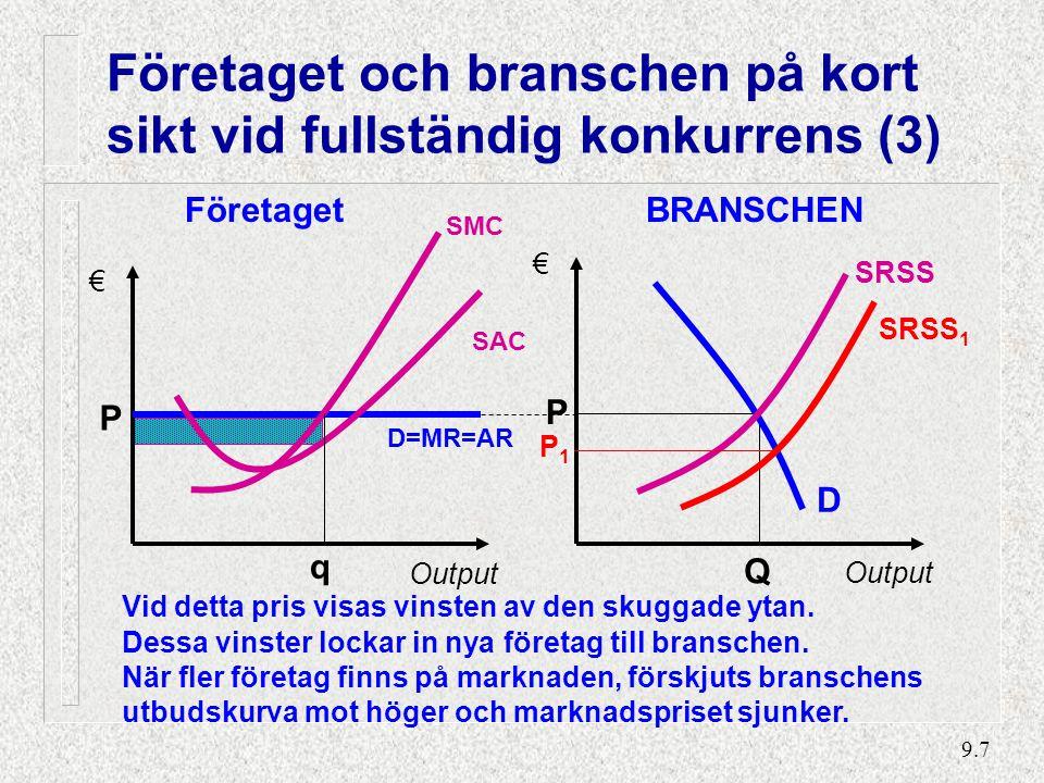 9.7 Företaget och branschen på kort sikt vid fullständig konkurrens (3) BRANSCHEN Output € Q P SRSS D SAC Företaget P € Output SMC D=MR=AR q Vid detta pris visas vinsten av den skuggade ytan.