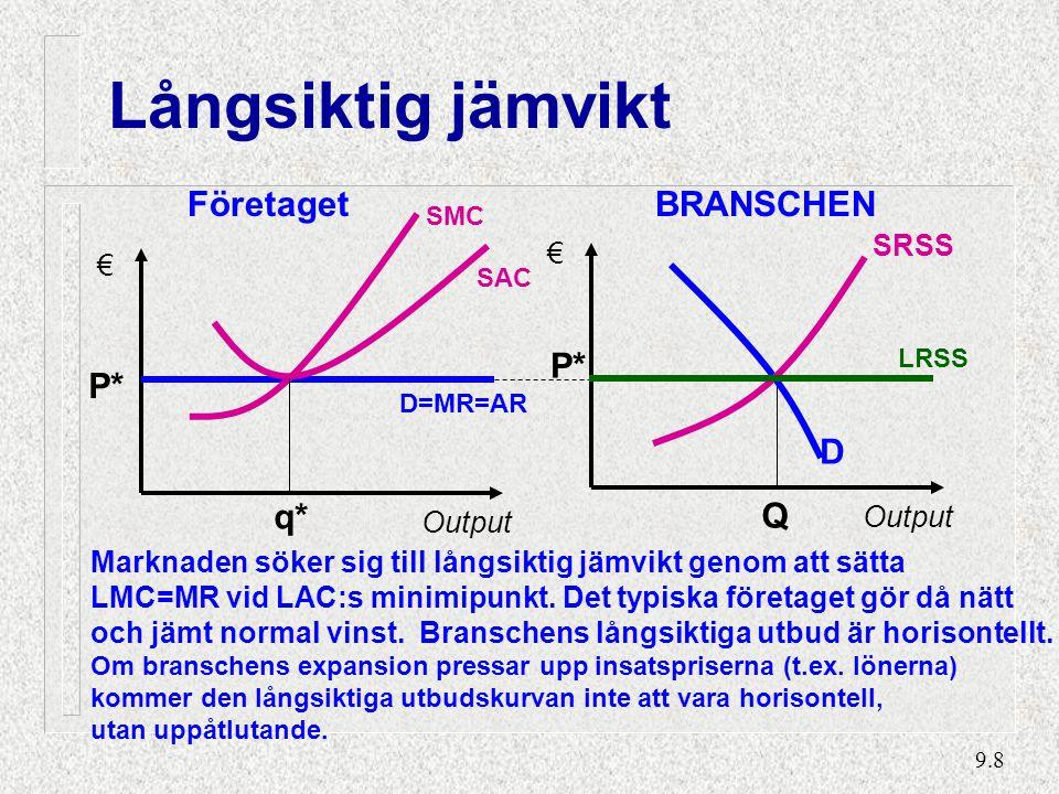 9.8 Långsiktig jämvikt BRANSCHEN Output € Q P* SRSS D Företaget SAC P* € Output SMC D=MR=AR q* LRSS Marknaden söker sig till långsiktig jämvikt genom att sätta LMC=MR vid LAC:s minimipunkt.