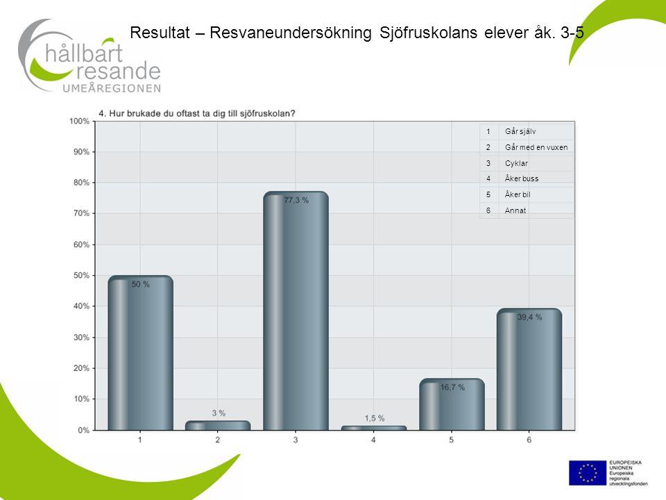 Resultat – Resvaneundersökning Sjöfruskolans elever åk.