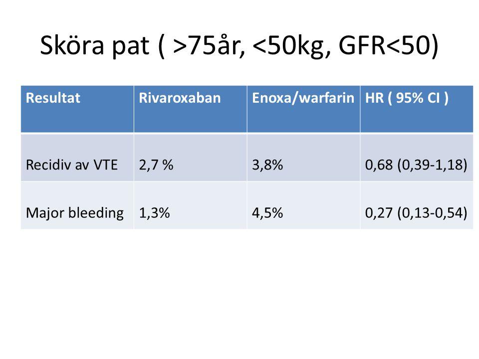 ResultatRivaroxabanEnoxa/warfarinHR ( 95% CI ) Recidiv av VTE2,7 %3,8%0,68 (0,39-1,18) Major bleeding1,3%4,5%0,27 (0,13-0,54) Sköra pat ( >75år, <50kg