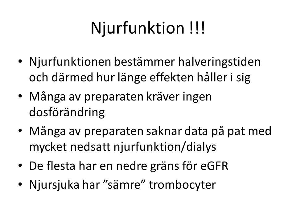 Njurfunktion !!! Njurfunktionen bestämmer halveringstiden och därmed hur länge effekten håller i sig Många av preparaten kräver ingen dosförändring Må