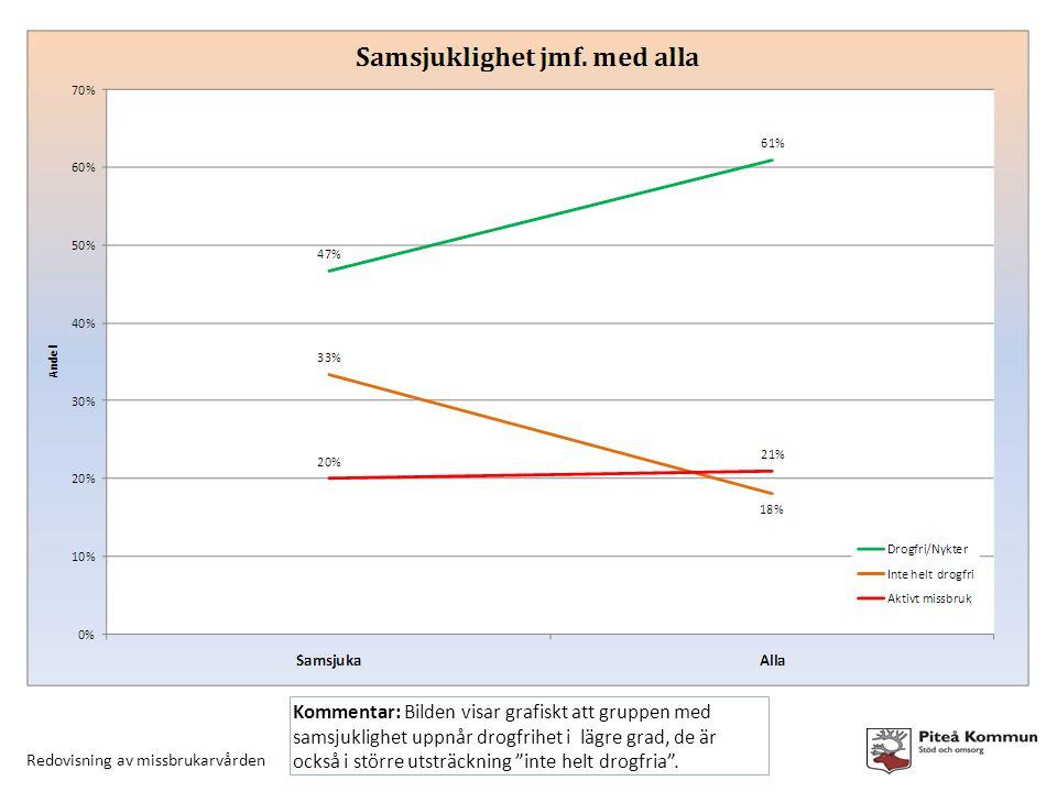 Redovisning av missbrukarvården Kommentar: Bilden visar grafiskt att gruppen med samsjuklighet uppnår drogfrihet i lägre grad, de är också i större utsträckning inte helt drogfria .