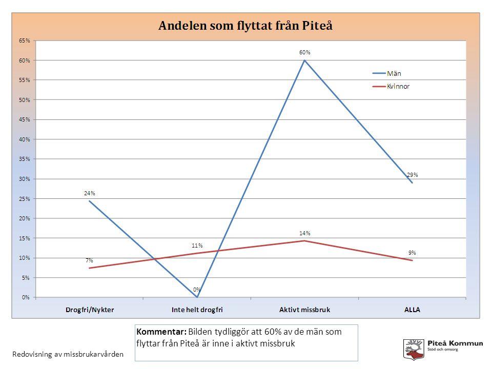 Redovisning av missbrukarvården Kommentar: Bilden tydliggör att 60% av de män som flyttar från Piteå är inne i aktivt missbruk
