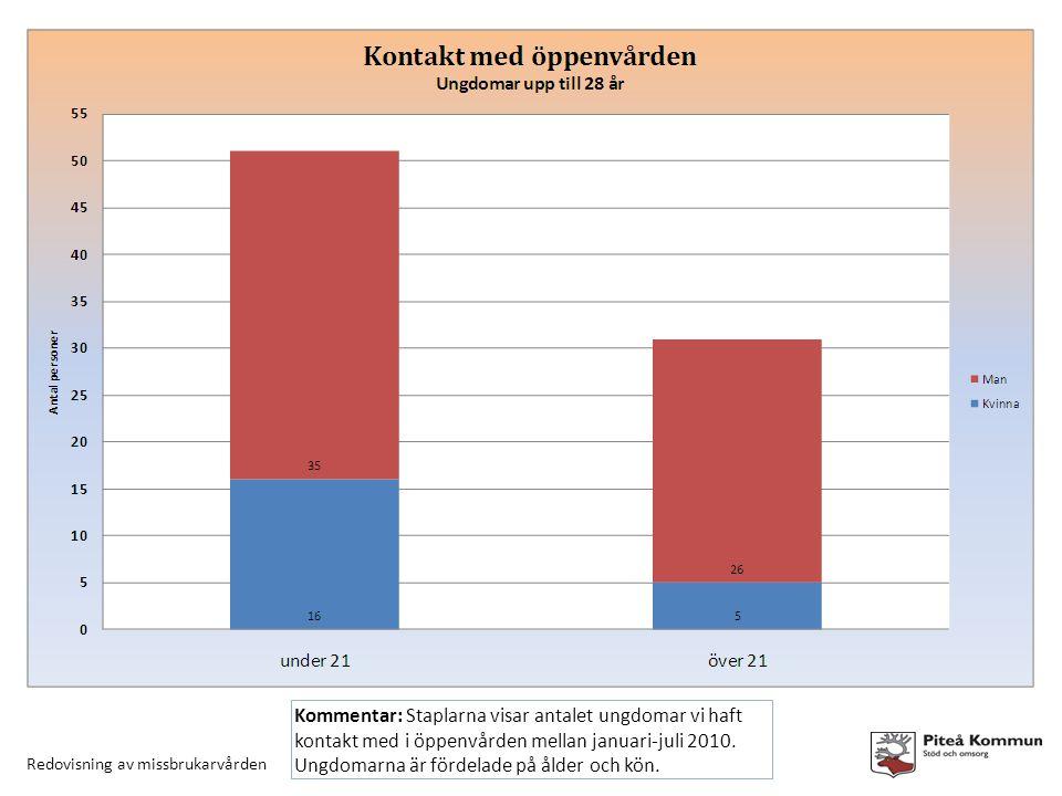 Redovisning av missbrukarvården Kommentar: Staplarna visar antalet ungdomar vi haft kontakt med i öppenvården mellan januari-juli 2010.