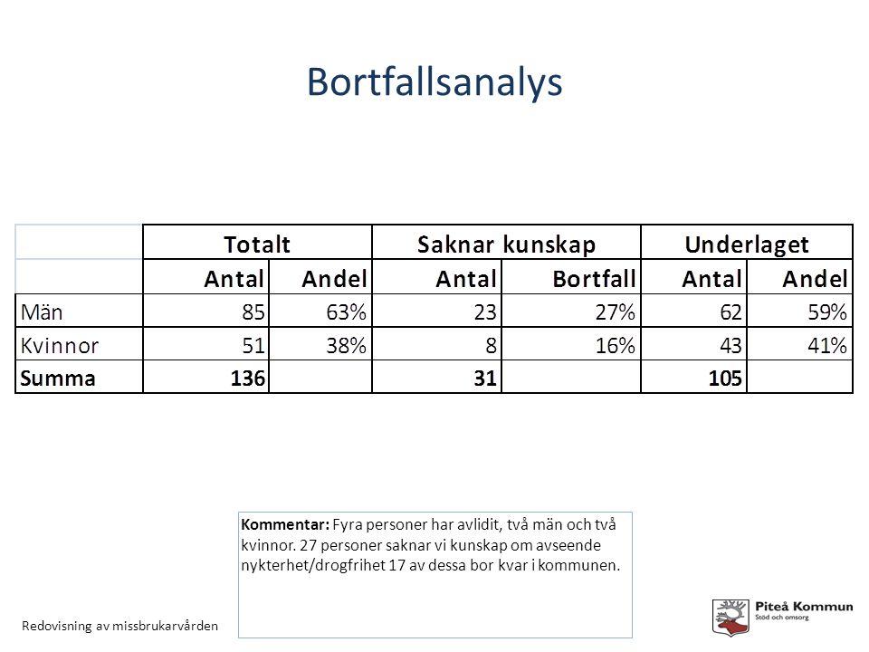 Redovisning av missbrukarvården Bortfallsanalys Kommentar: Fyra personer har avlidit, två män och två kvinnor.