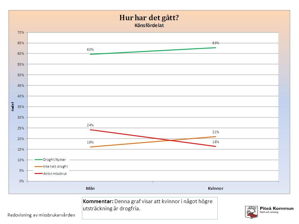 Redovisning av missbrukarvården Kommentar: Denna graf visar att kvinnor i något högre utsträckning är drogfria.