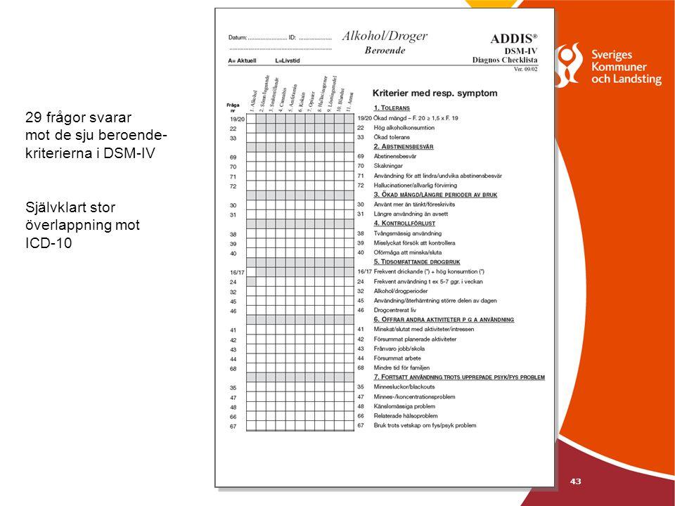 43 29 frågor svarar mot de sju beroende- kriterierna i DSM-IV Självklart stor överlappning mot ICD-10