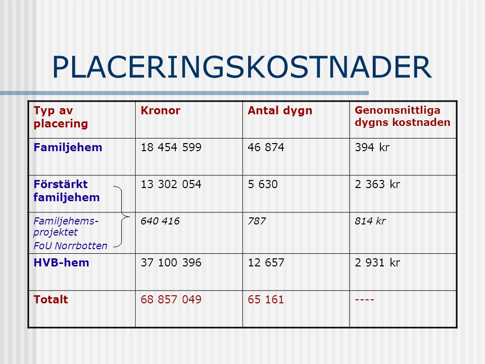 PLACERINGSKOSTNADER Typ av placering KronorAntal dygn Genomsnittliga dygns kostnaden Familjehem18 454 59946 874394 kr Förstärkt familjehem 13 302 0545