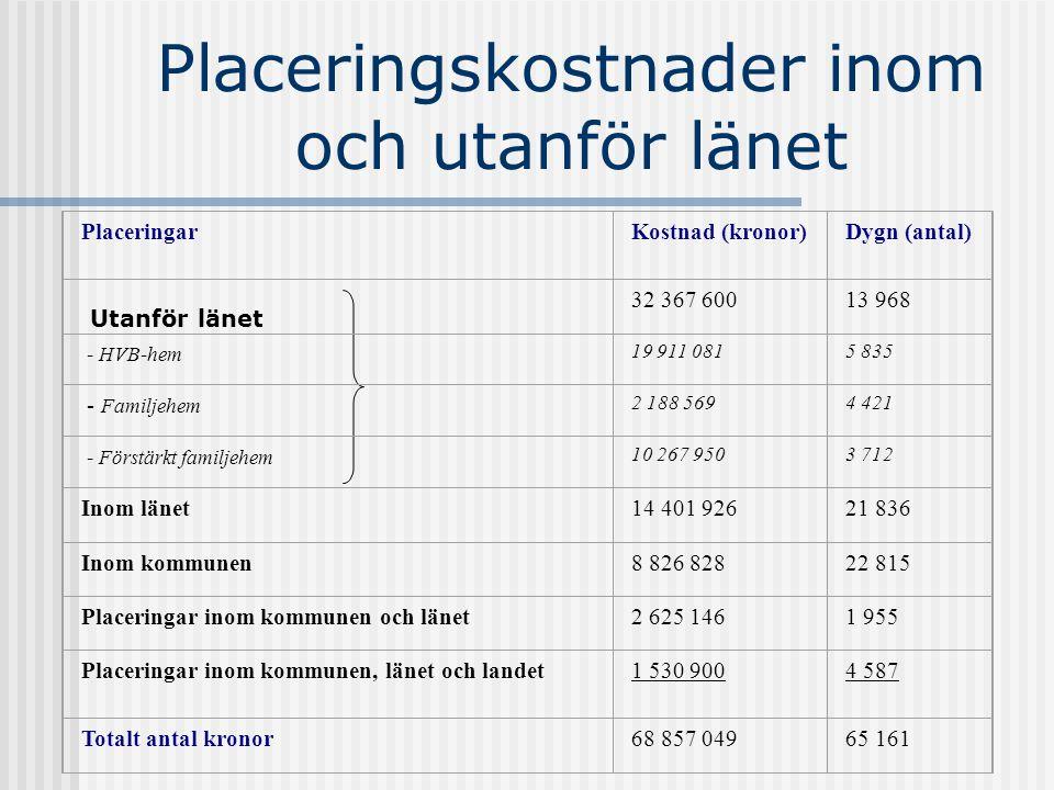 Placeringskostnader inom och utanför länet PlaceringarKostnad (kronor)Dygn (antal) 32 367 60013 968 - HVB-hem 19 911 0815 835 - Familjehem 2 188 5694