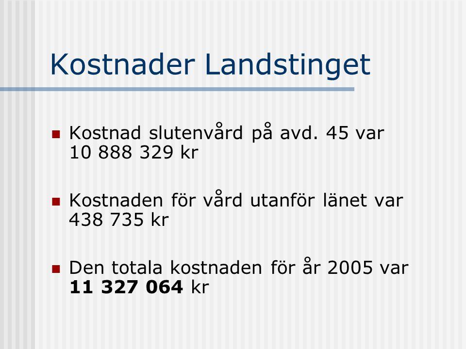 Kostnader Landstinget Kostnad slutenvård på avd. 45 var 10 888 329 kr Kostnaden för vård utanför länet var 438 735 kr Den totala kostnaden för år 2005