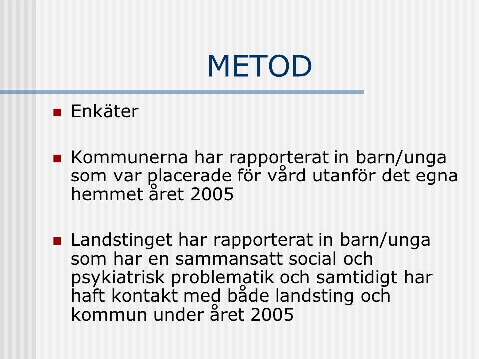 METOD Enkäter Kommunerna har rapporterat in barn/unga som var placerade för vård utanför det egna hemmet året 2005 Landstinget har rapporterat in barn/unga som har en sammansatt social och psykiatrisk problematik och samtidigt har haft kontakt med både landsting och kommun under året 2005