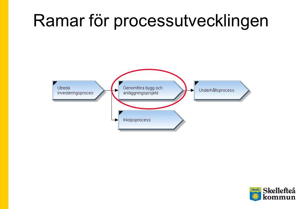 Ramar för processutvecklingen