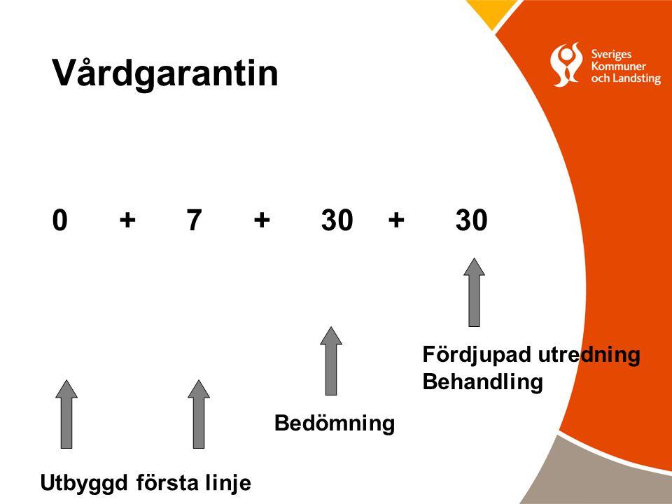 Vårdgarantin 0 + 7 + 30 +30 Utbyggd första linje Bedömning Fördjupad utredning Behandling