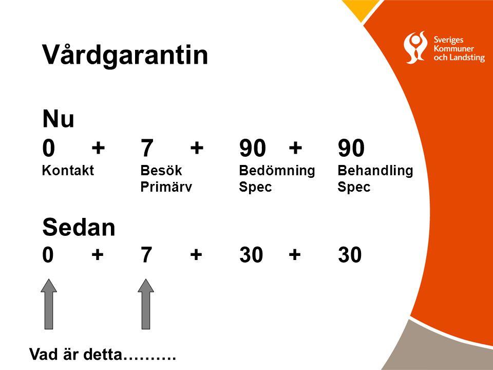 Vårdgarantin Nu 0 + 7 + 90 +90 KontaktBesökBedömning Behandling PrimärvSpecSpec Sedan 0 + 7 + 30 +30 Vad är detta……….