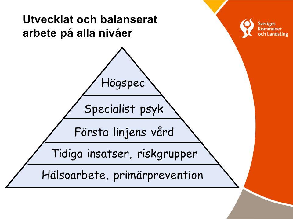 Hälsoarbete, primärprevention Tidiga insatser, riskgrupper Första linjens vård Specialist psyk Högspec Utvecklat och balanserat arbete på alla nivåer