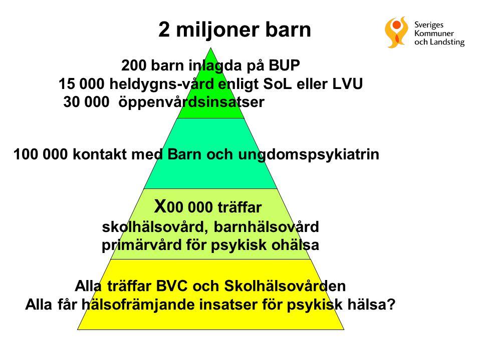 200 barn inlagda på BUP 15 000 heldygns-vård enligt SoL eller LVU 30 000 öppenvårdsinsatser 100 000 kontakt med Barn och ungdomspsykiatrin X00 000 trä