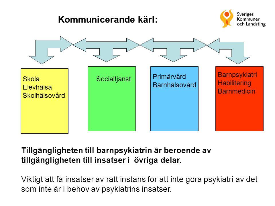 Skola Elevhälsa Skolhälsovård Socialtjänst Primärvård Barnhälsovård Barnpsykiatri Habilitering Barnmedicin Tillgängligheten till barnpsykiatrin är ber