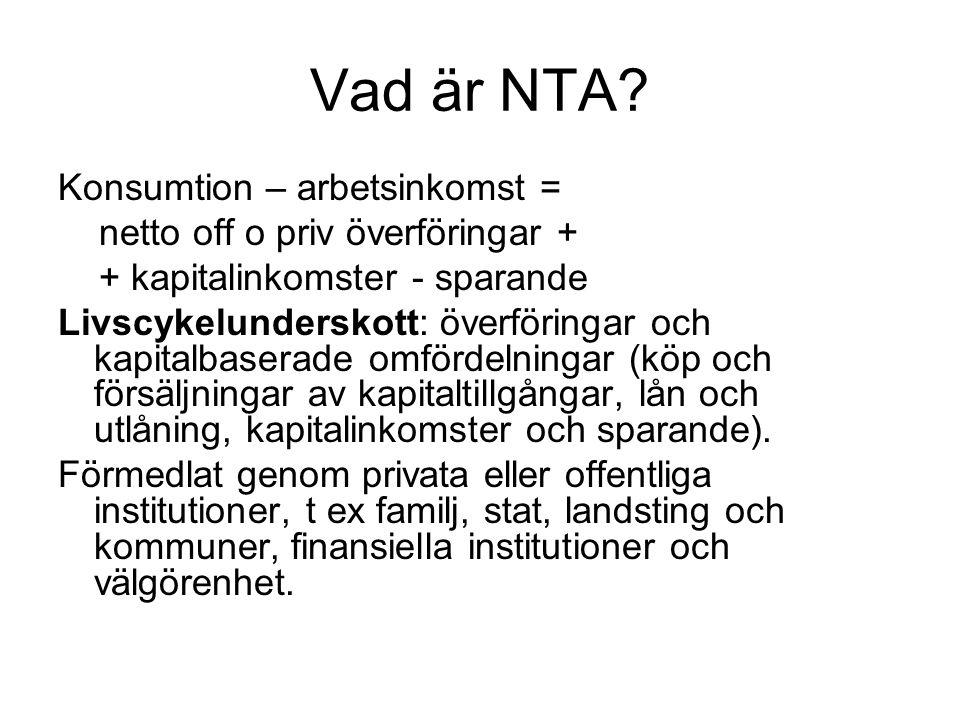Vad är NTA? Konsumtion – arbetsinkomst = netto off o priv överföringar + + kapitalinkomster - sparande Livscykelunderskott: överföringar och kapitalba
