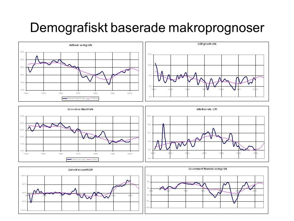 Demografiskt baserade makroprognoser