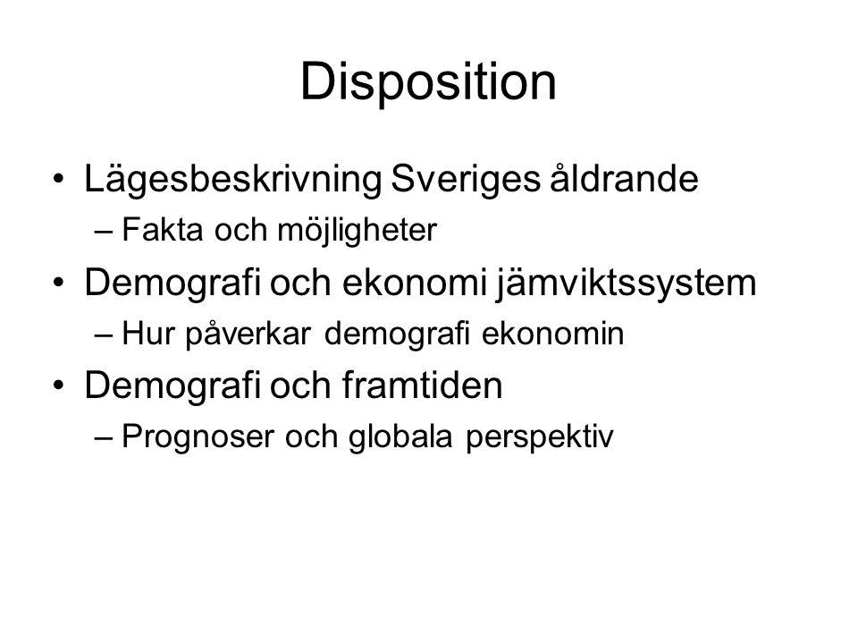 Disposition Lägesbeskrivning Sveriges åldrande –Fakta och möjligheter Demografi och ekonomi jämviktssystem –Hur påverkar demografi ekonomin Demografi