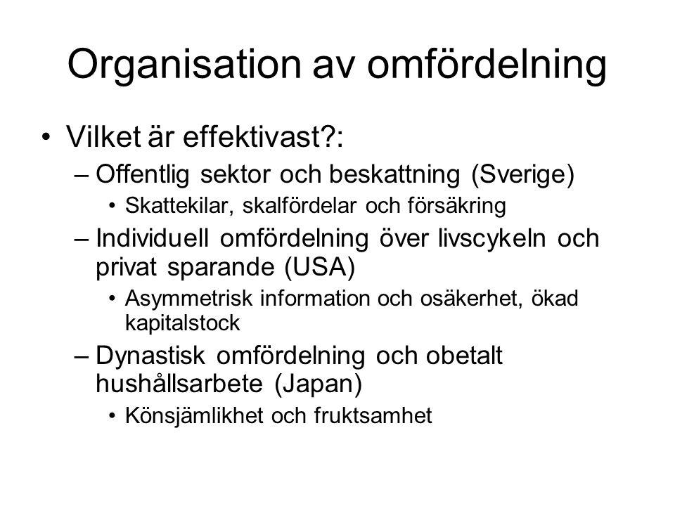 Organisation av omfördelning Vilket är effektivast?: –Offentlig sektor och beskattning (Sverige) Skattekilar, skalfördelar och försäkring –Individuell