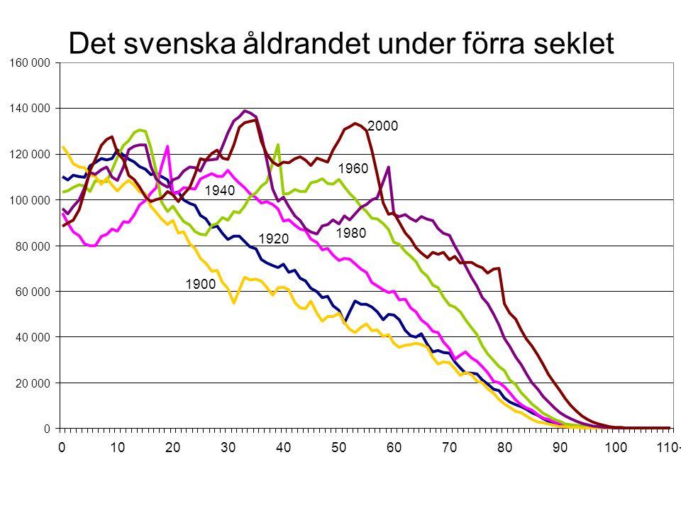 1920 1940 1960 1900 1980 2000 0 20 000 40 000 60 000 80 000 100 000 120 000 140 000 160 000 0102030405060708090100110+ Det svenska åldrandet under för